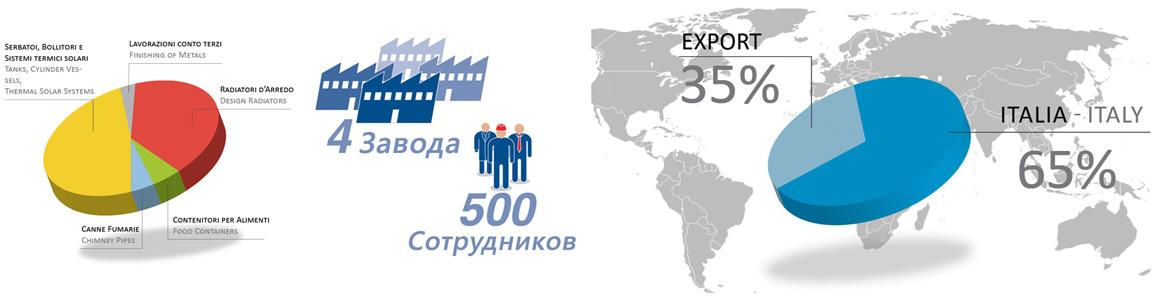 Инфографика о компании Cordivari Design