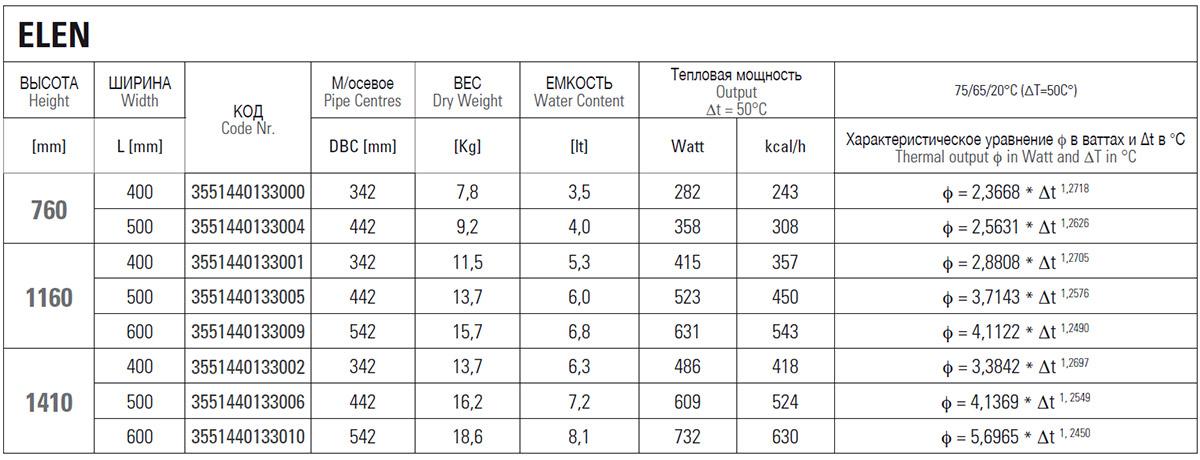 Техническая информация о водяном полотенцесушителе Cordivari Elen