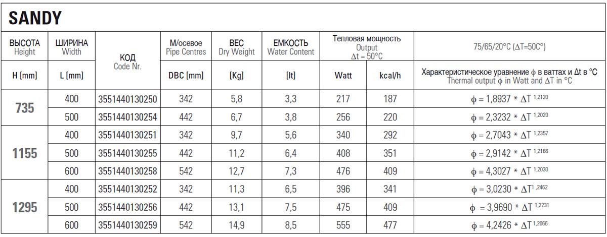 Техническая информация о полотенцесушителе Cordivari Sandy