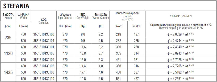 Водяной полотенцесушитель Cordivari Stefania Техническая информация
