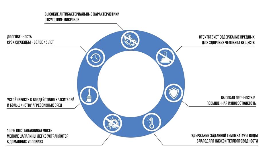 Преимущества изделий из литьевого мрамора компании ЭСТЕТ