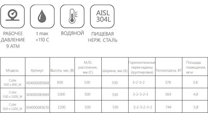 Техническая информация о полотенцесушителе Ravak Cube