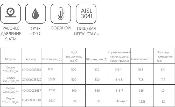 Техническая информация о полотенцесушителе Ravak Degree