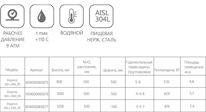 Техническая информация о полотенцесушителе Ravak Elegance
