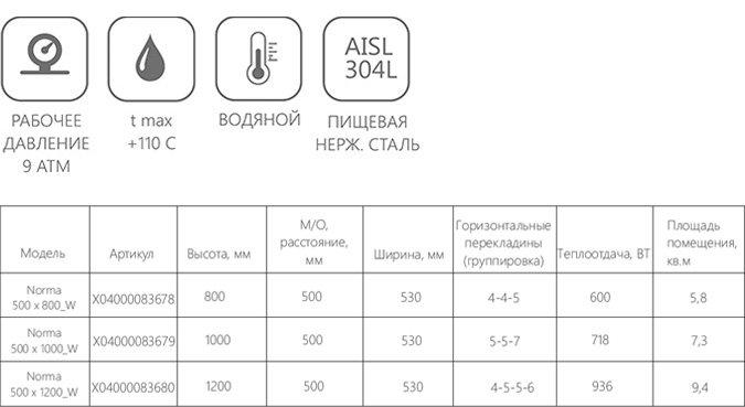 Техническая информация о полотенцесушителе Ravak Norma