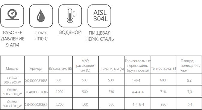 Техническая информация о полотенцесушителе Ravak Optima