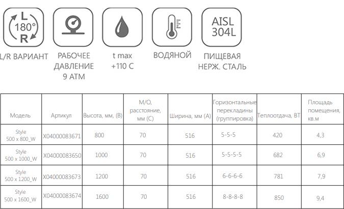 Техническая информация о полотенцесушителе Ravak Style